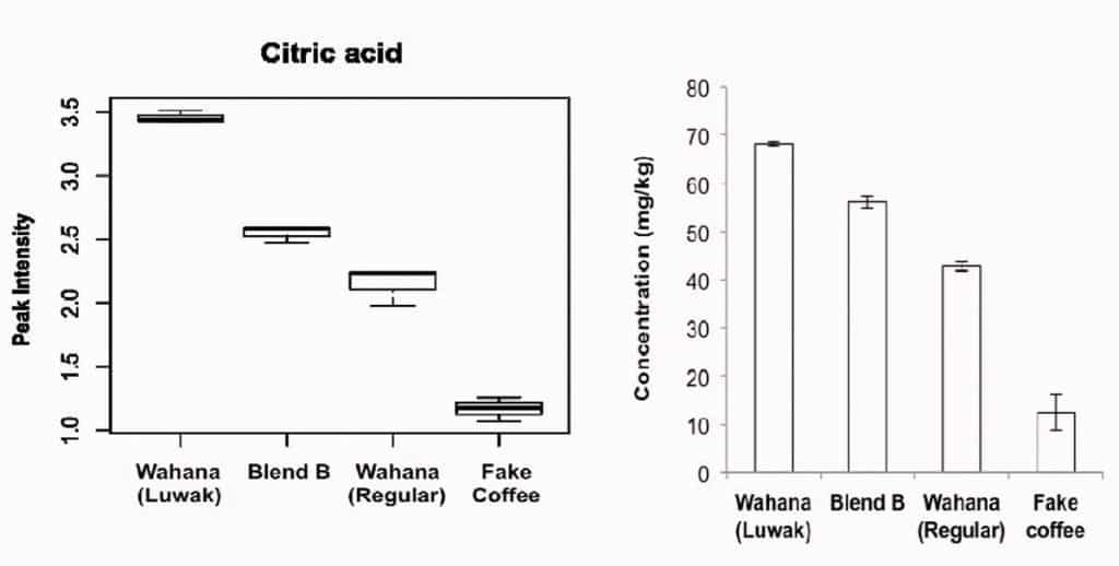 Pure kopi luwak is packed with uber-healthy citric acid