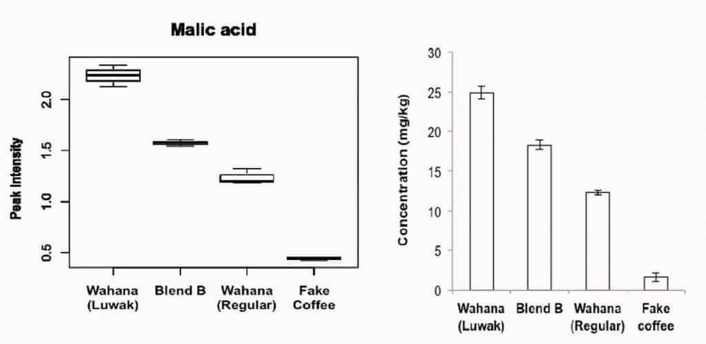 Pure kopi luwak has more malic acid than any other type of coffee tested